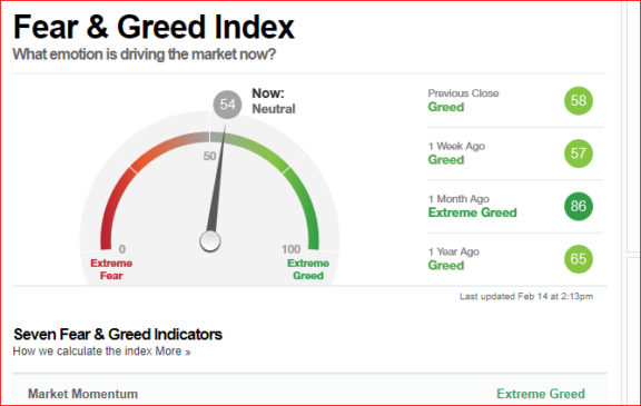 Fear/Greed Index