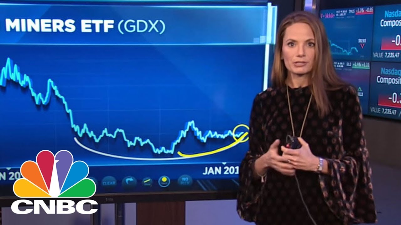 Market Pullback Ahead? Here's What To Buy, Says BTIG Strategist   Trading Nation   CNBC