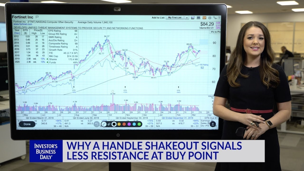 Technical Analysis: Why A Handle Shakeout Signals Less Resistance At Buy Point