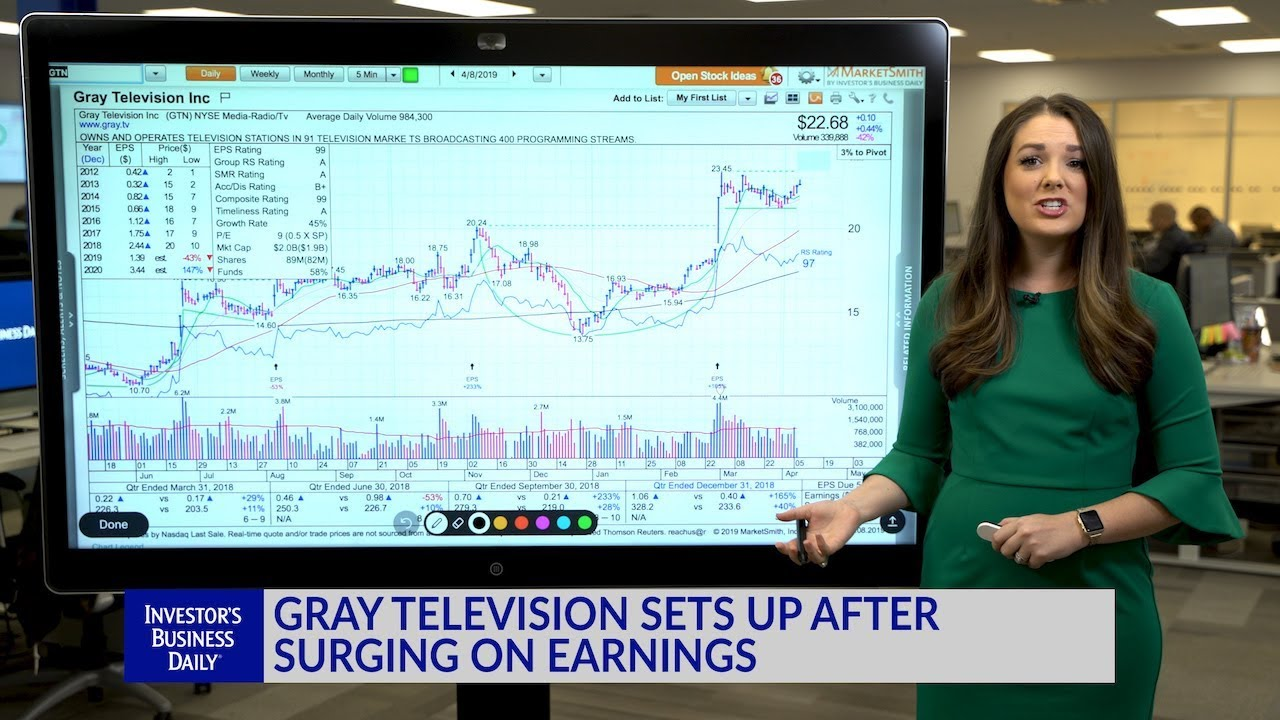 Technical Analysis: Gray Television Sets Up After Surging On Earnings