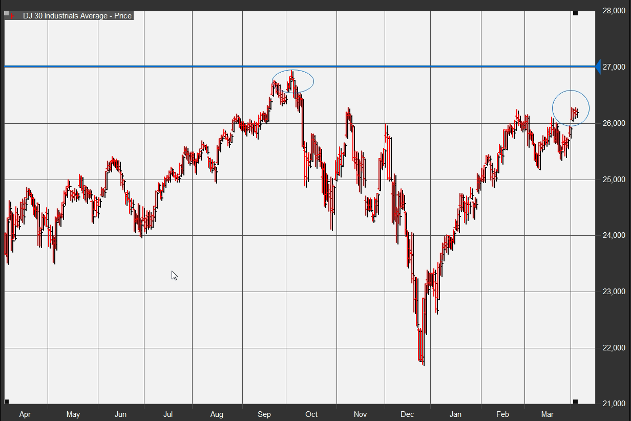 The Dow Jones Industrial Average is just 2% away from all-time highs - TradingETFs.com