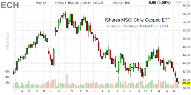 Chile Macro Update May 2019: Softer Growth Weighing On Equities - iShares MSCI Chile Capped ETF ...