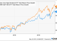 iShares Core High Dividend ETF - A Low-Cost Dividend ETF - iShares Core High Dividend ETF (NYSEARCA:HDV)
