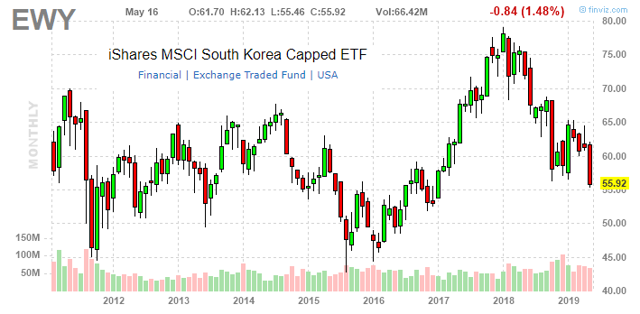 Sell Korea: Weak Macro To Weigh On Equities - iShares MSCI South Korea Capped ETF (NYSEARCA:EWY)