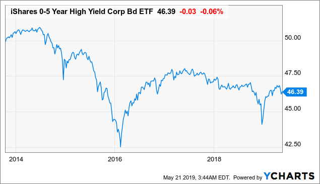 SHYG: Wait Till The Beginning Of The Next Economic Cycle - iShares 0-5 Year High Yield Corporate Bond ETF (NYSEARCA:SHYG)