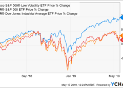 SPLV: Low Volatility Outperforming U.S. Equity Markets - Invesco S&P 500 Low Volatility ETF (NYSEARCA:SPLV)