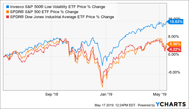 SPLV: Low Volatility Outperforming U.S. Equity Markets - Invesco S&P 500 Low Volatility ETF (NYSEARCA:SPLV)