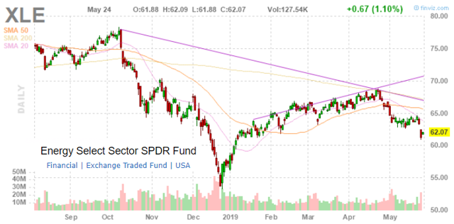 XLE: Performance And Valuation Update - May 2019 - Energy Select Sector SPDR ETF (NYSEARCA:XLE)