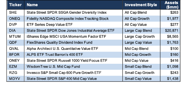 How To Find The Best-Style ETFs: Q2 2019
