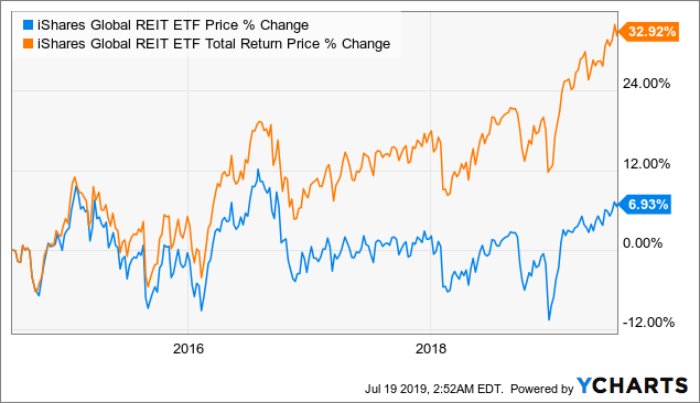 REET: Market Has Priced In A Few Rate Cuts Already - iShares Global REIT ETF (NYSEARCA:REET)