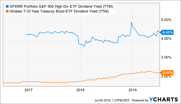 SPYD: For High Dividend Investors - SPDR Portfolio S&P 500 High Dividend ETF (NYSEARCA:SPYD)