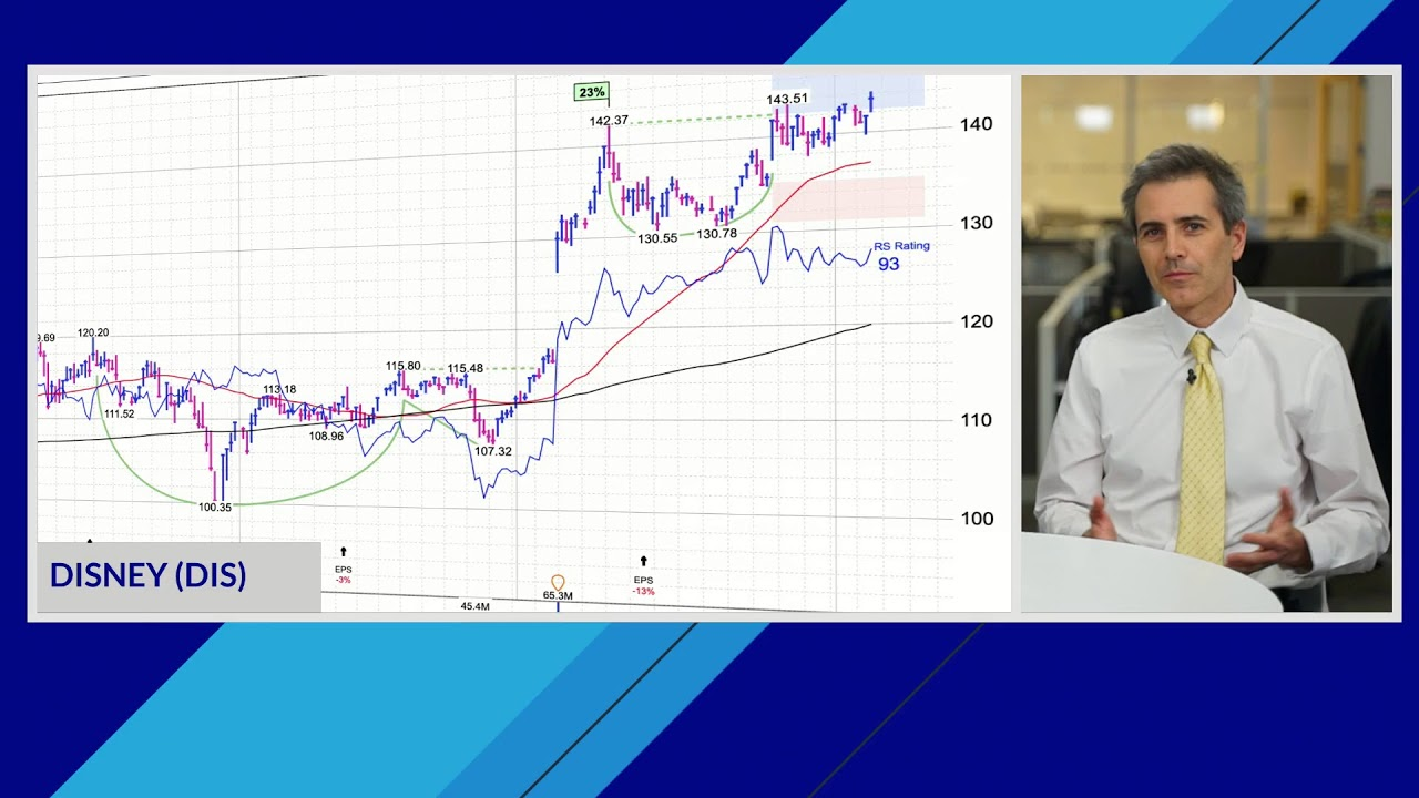 Stocks Hit Highs On Dovish Fed; Amazon, Disney, Delta In Buy Zones