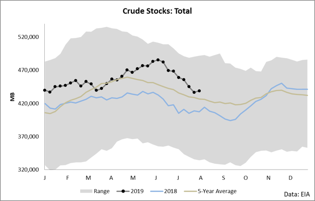 DBO: Capture Roll Yield - Invesco DB Oil ETF (NYSEARCA:DBO)