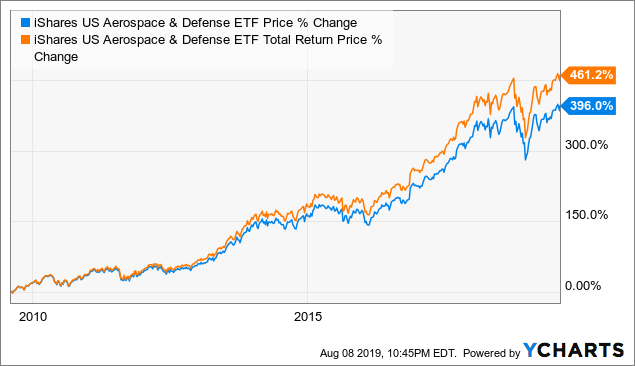 ITA: Long-Term Outlook Is Favorable But Expensive Valuation In The Near Term - iShares U.S. Aerospace & Defense ETF (BATS:ITA)