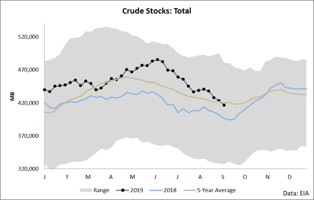 DBO: More Upside Remains In Crude Oil - Invesco DB Oil ETF (NYSEARCA:DBO)