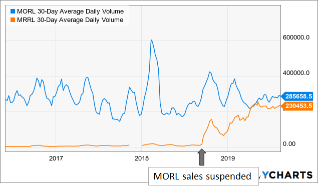 Increased Volume For MRRL Reduces The Case For MORL - UBS ETRACS Monthly Pay 2x Leveraged Mortgage REIT ETN (NYSEARCA:MORL)